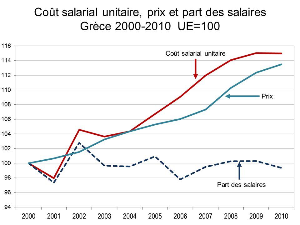Sil existe une relation entre coûts salariaux unitaires et performances à lexportation, elle est faible et du second ordre par rapport à la dégradation de la balance commerciale, et donc ceux-ci [les coûts salariaux] ne peuvent en être la cause.