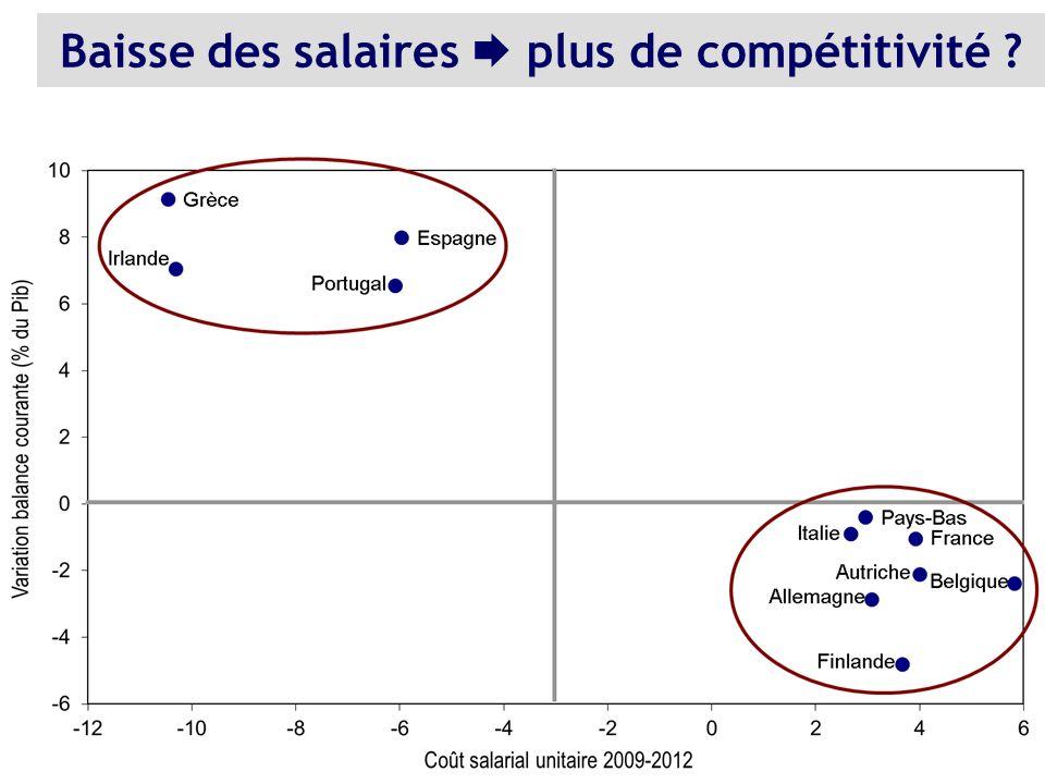Baisse des salaires plus de compétitivité ?