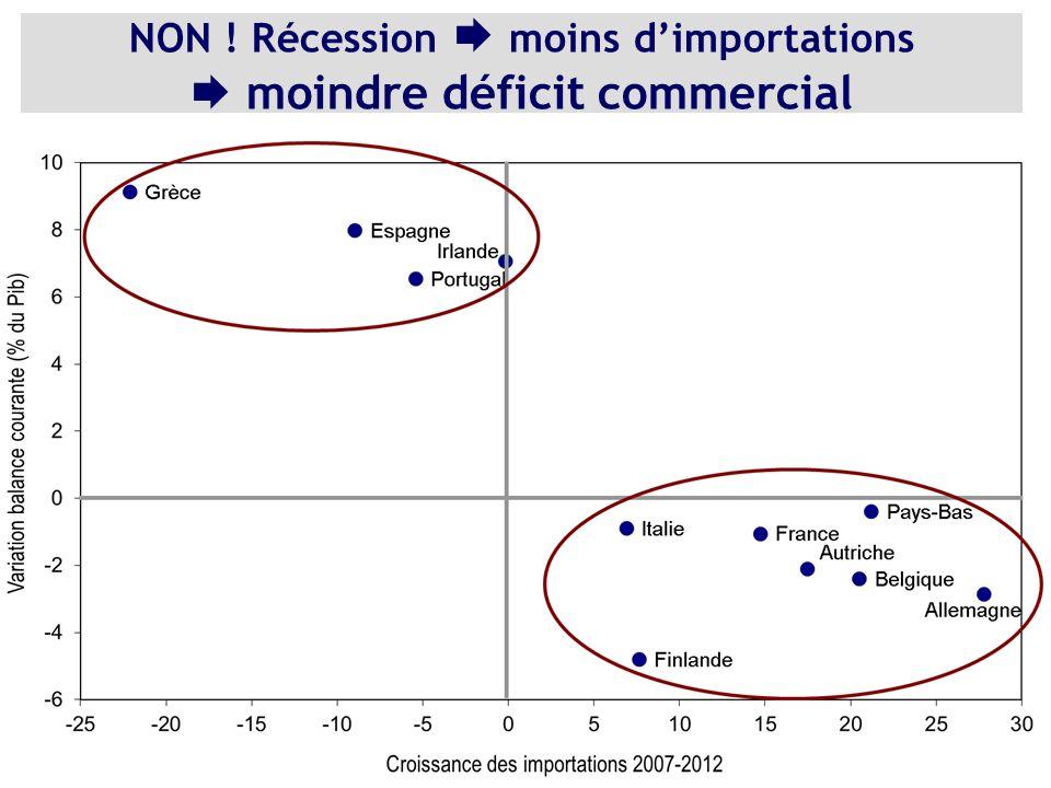 NON ! Récession moins dimportations moindre déficit commercial
