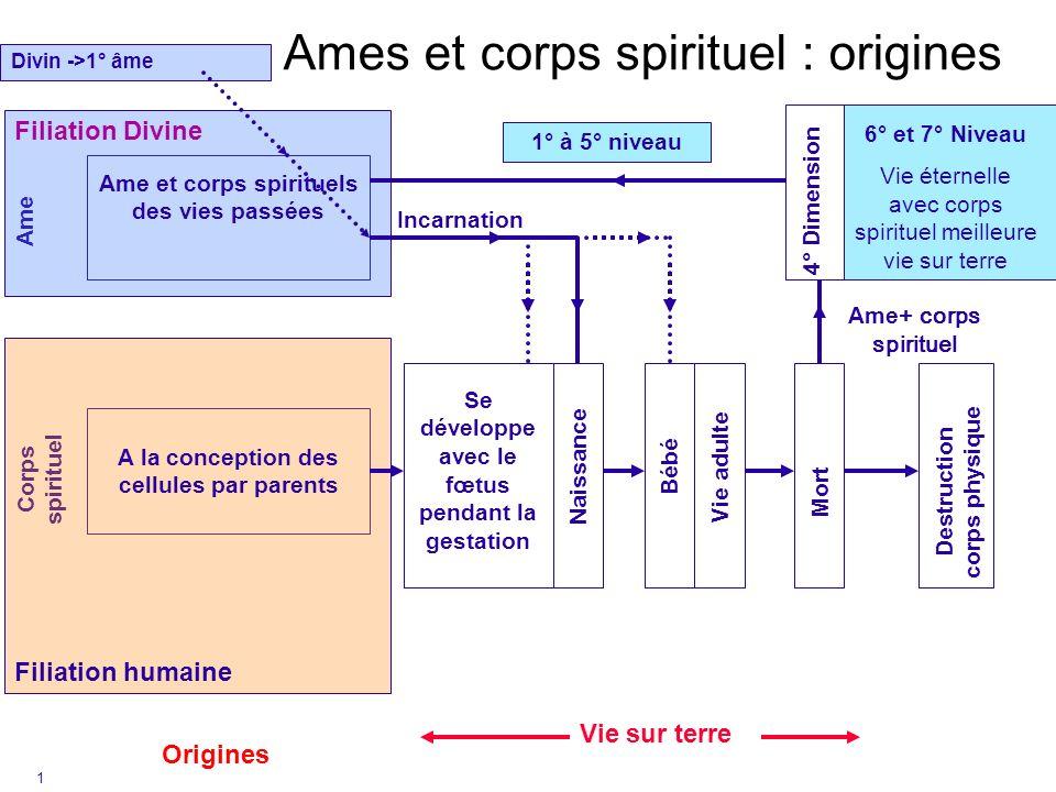1 Ames et corps spirituel : origines Origines Corps spirituel Ame Filiation Divine Filiation humaine Se développe avec le fœtus pendant la gestation N