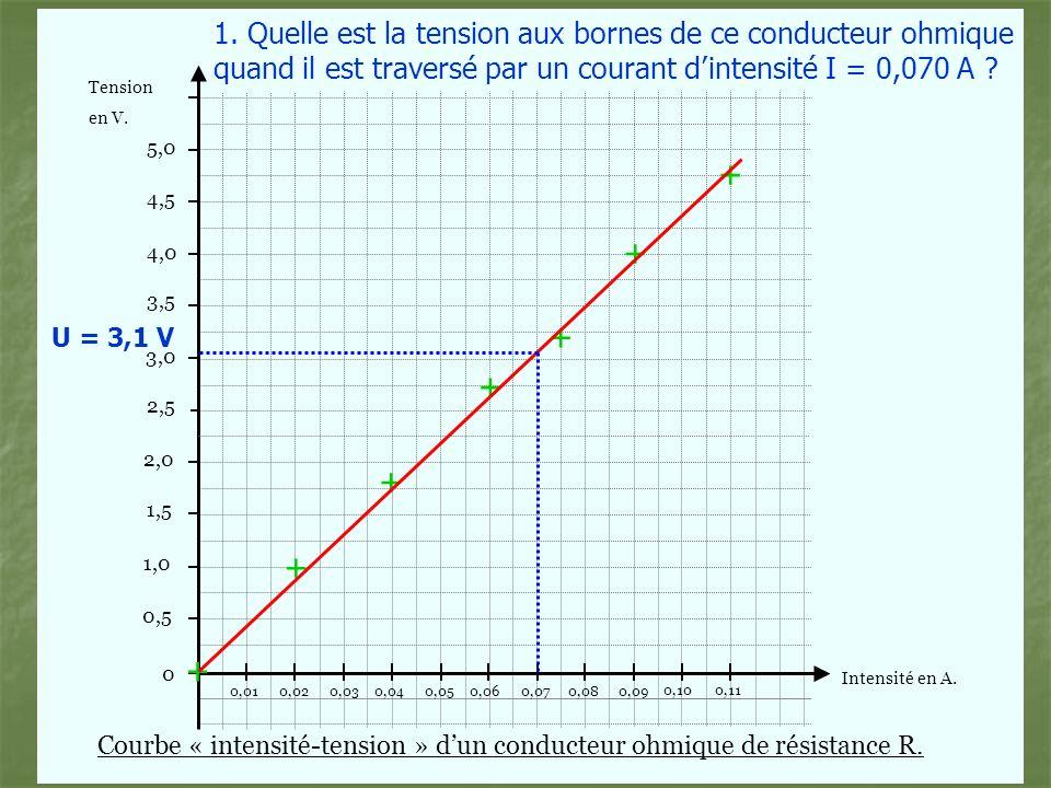 Tension Intensité en A.en V.