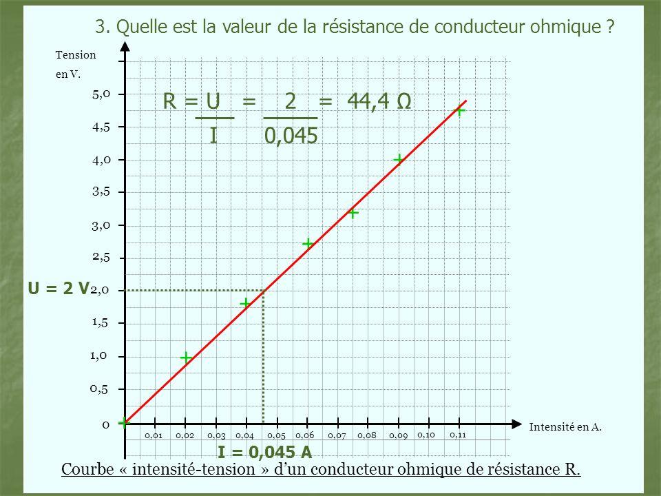 Tension Intensité en A. en V. 0 3,0 3,5 4,0 4,5 5,0 2,0 1,5 1,0 0,5 2,5 0,020,030,040,050,060,070,080,09 0,100,11 0,01 + + + + + + + Courbe « intensit