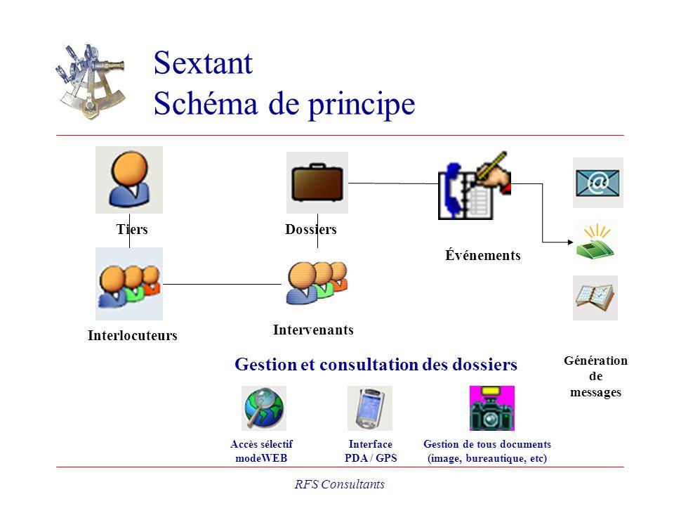 Sextant Schéma de principe RFS Consultants DossiersTiers Interlocuteurs Événements Génération de messages Intervenants Gestion et consultation des dos