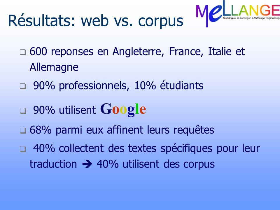 Résultats: web vs. corpus 600 reponses en Angleterre, France, Italie et Allemagne 90% professionnels, 10% étudiants 90% utilisent Google 68% parmi eux