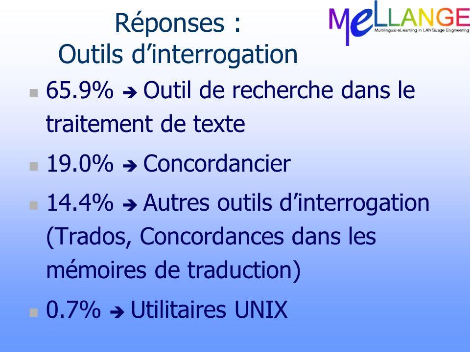 Réponses : Outils dinterrogation 65.9% Outil de recherche dans le traitement de texte 19.0% Concordancier 14.4% Autres outils dinterrogation (Trados,