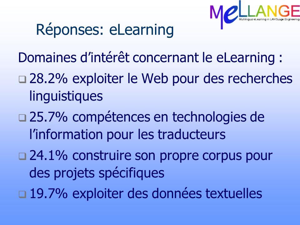 Réponses: eLearning Domaines dintérêt concernant le eLearning : 28.2% exploiter le Web pour des recherches linguistiques 25.7% compétences en technolo