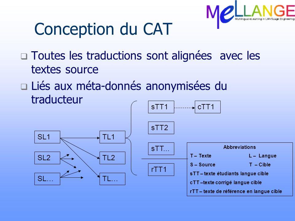 Conception du CAT Toutes les traductions sont alignées avec les textes source Liés aux méta-donnés anonymisées du traducteur SL1 SL2 SL… TL1 TL2 TL… s