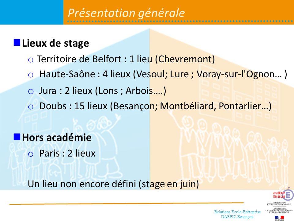 Relations Ecole-Entreprise DAFPIC Besançon Questionnaire dévaluation