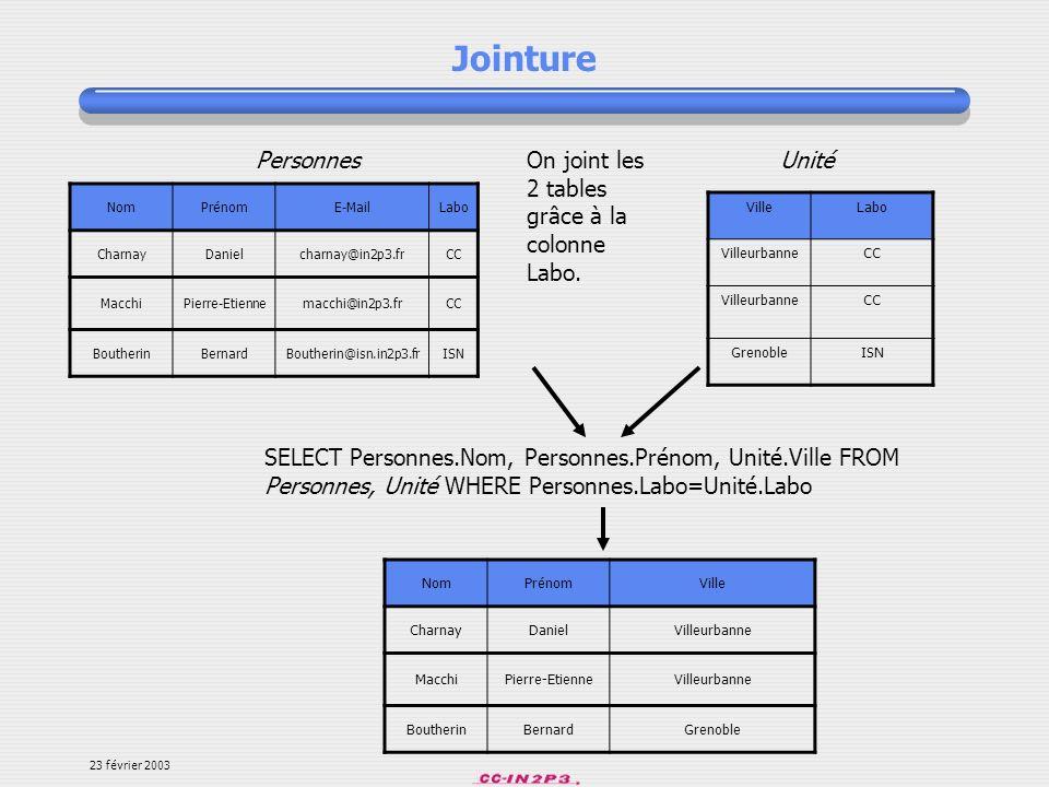 23 février 2003 Index (II) Syntaxe : INDEX index (liste des attributs) Exemple, pour créer un index sur les 3 premiers caractères seulement de lattribut nom : INDEX idx_nom (nom(3)) Exemple, pour créer un index sur le couple (nom,prénom) : INDEX idx_nom_prenom (nom,prénom) Un index peut porter sur 15 colonnes maximum.
