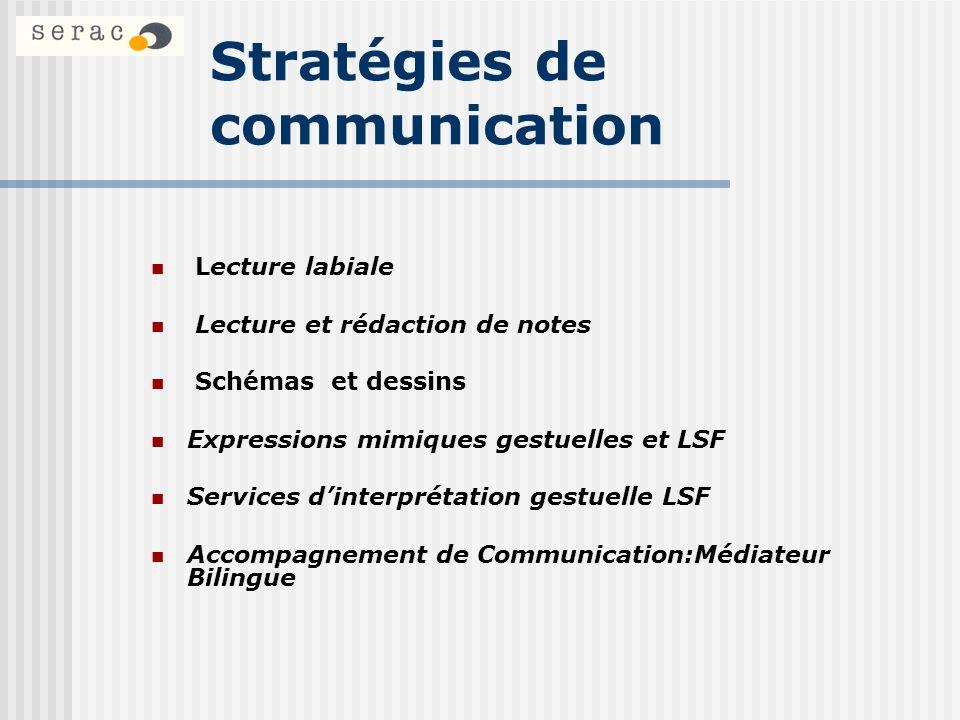Stratégies de communication Lecture labiale Lecture et rédaction de notes Schémas et dessins Expressions mimiques gestuelles et LSF Services dinterpré