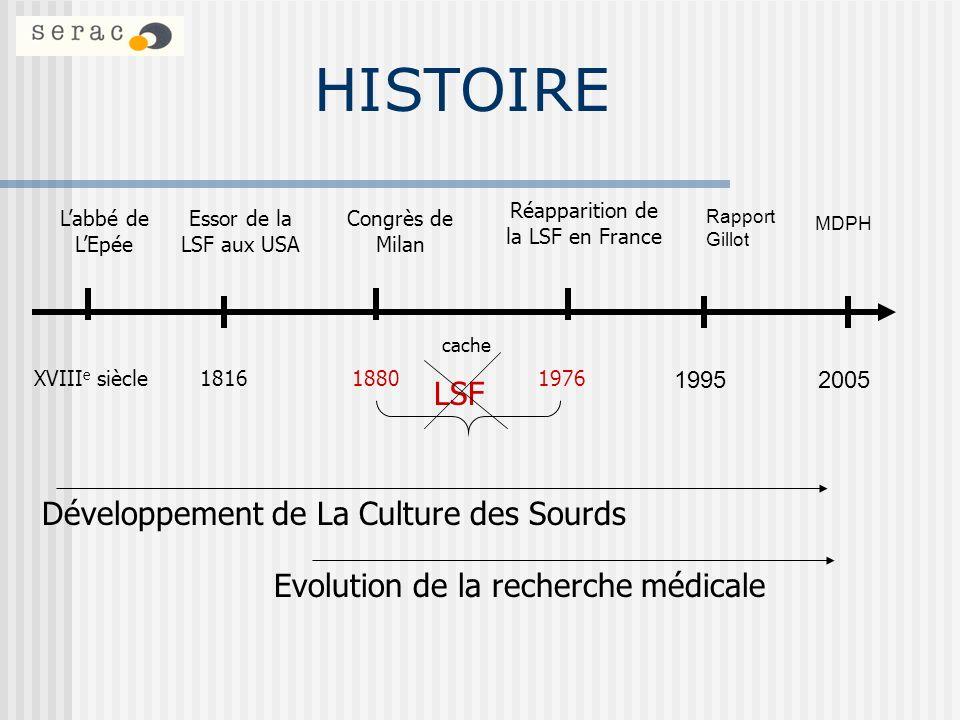 HISTOIRE XVIII e siècle181618801976 Labbé de LEpée Essor de la LSF aux USA Congrès de Milan Réapparition de la LSF en France LSF Evolution de la reche