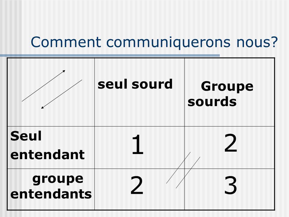 Comment communiquerons nous? seul sourd Groupe sourds Seul entendant 1 2 groupe entendants 2 3