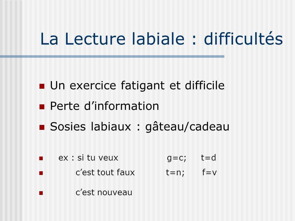 La Lecture labiale : difficultés Un exercice fatigant et difficile Perte dinformation Sosies labiaux : gâteau/cadeau ex : si tu veux g=c; t=d cest tou