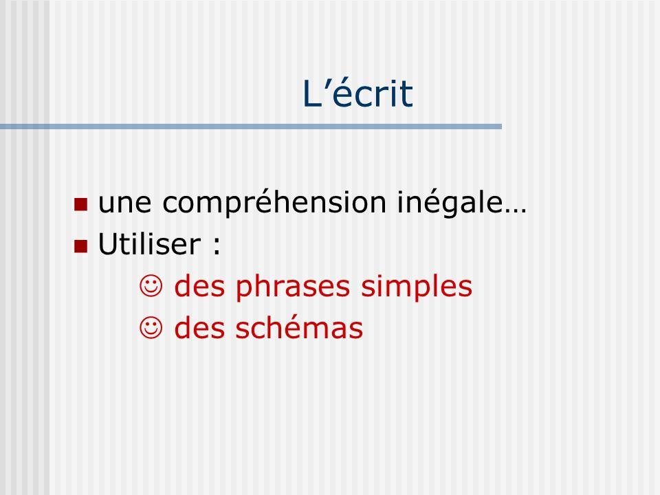 Lécrit une compréhension inégale… Utiliser : des phrases simples des schémas