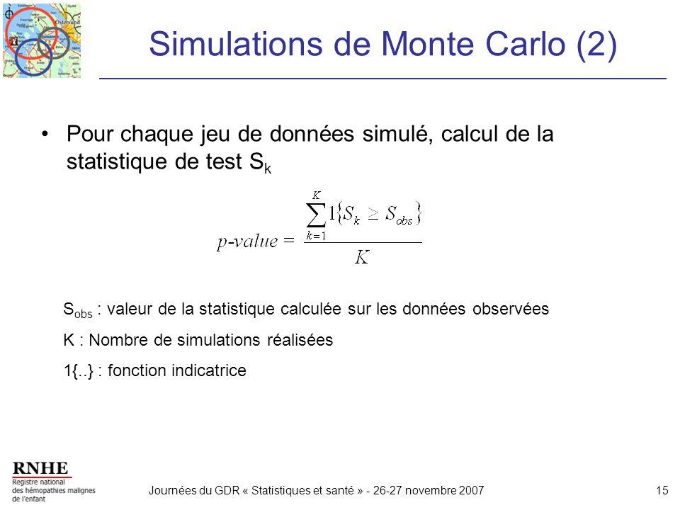 Journées du GDR « Statistiques et santé » - 26-27 novembre 200715 Simulations de Monte Carlo (2) Pour chaque jeu de données simulé, calcul de la stati