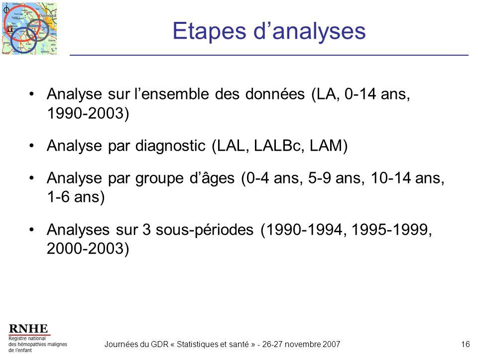 Journées du GDR « Statistiques et santé » - 26-27 novembre 200716 Etapes danalyses Analyse sur lensemble des données (LA, 0-14 ans, 1990-2003) Analyse