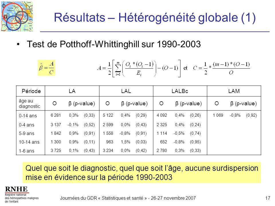 Journées du GDR « Statistiques et santé » - 26-27 novembre 200717 Résultats – Hétérogénéité globale (1) Test de Potthoff-Whittinghill sur 1990-2003 Pé