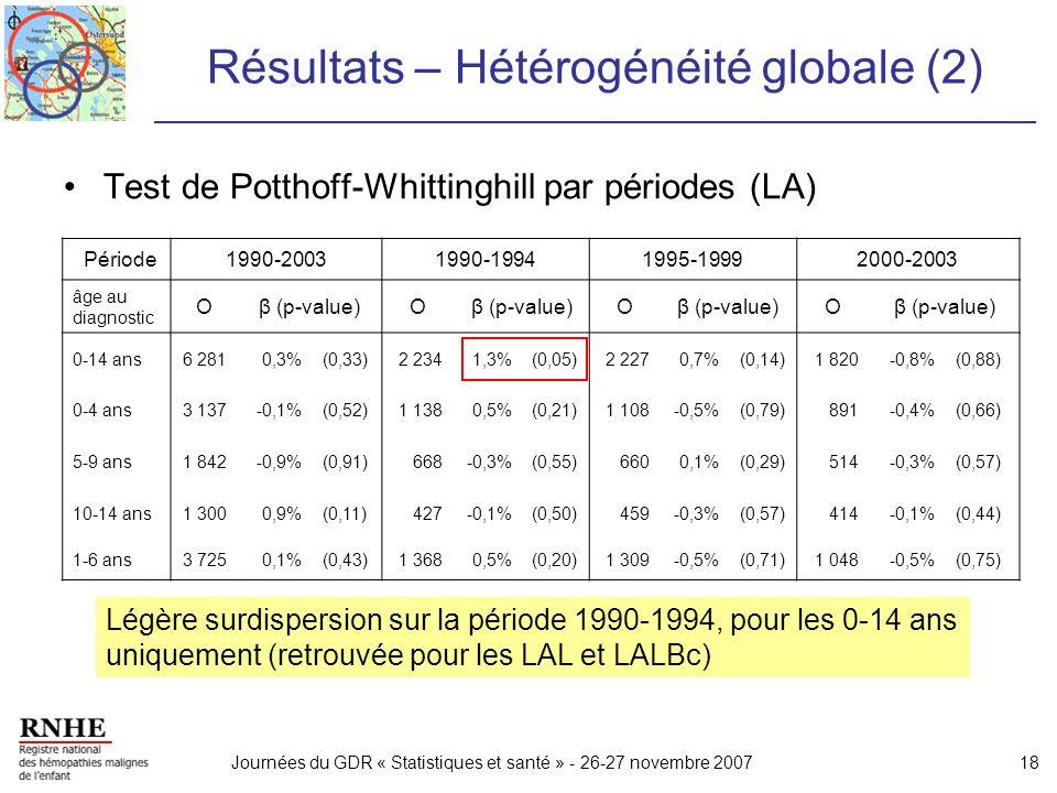 Journées du GDR « Statistiques et santé » - 26-27 novembre 200718 Résultats – Hétérogénéité globale (2) Test de Potthoff-Whittinghill par périodes (LA