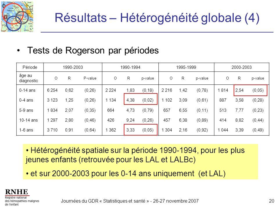 Journées du GDR « Statistiques et santé » - 26-27 novembre 200720 Résultats – Hétérogénéité globale (4) Tests de Rogerson par périodes Période1990-200