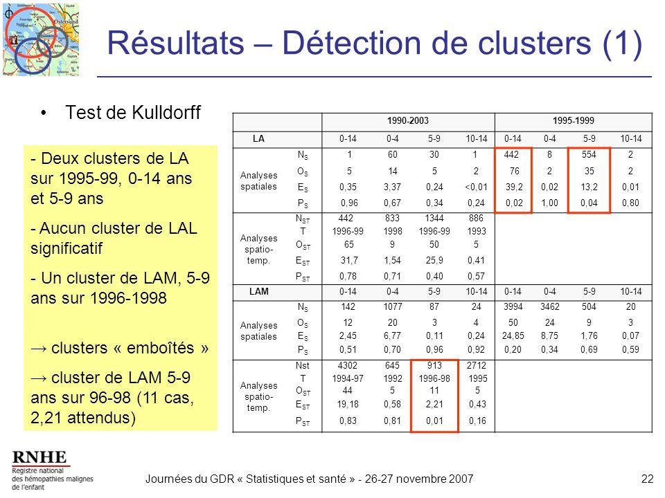 Journées du GDR « Statistiques et santé » - 26-27 novembre 200722 Résultats – Détection de clusters (1) Test de Kulldorff 1990-20031995-1999 LA 0-140-