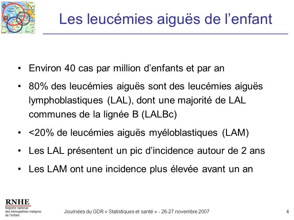 Journées du GDR « Statistiques et santé » - 26-27 novembre 20074 Les leucémies aiguës de lenfant Environ 40 cas par million denfants et par an 80% des