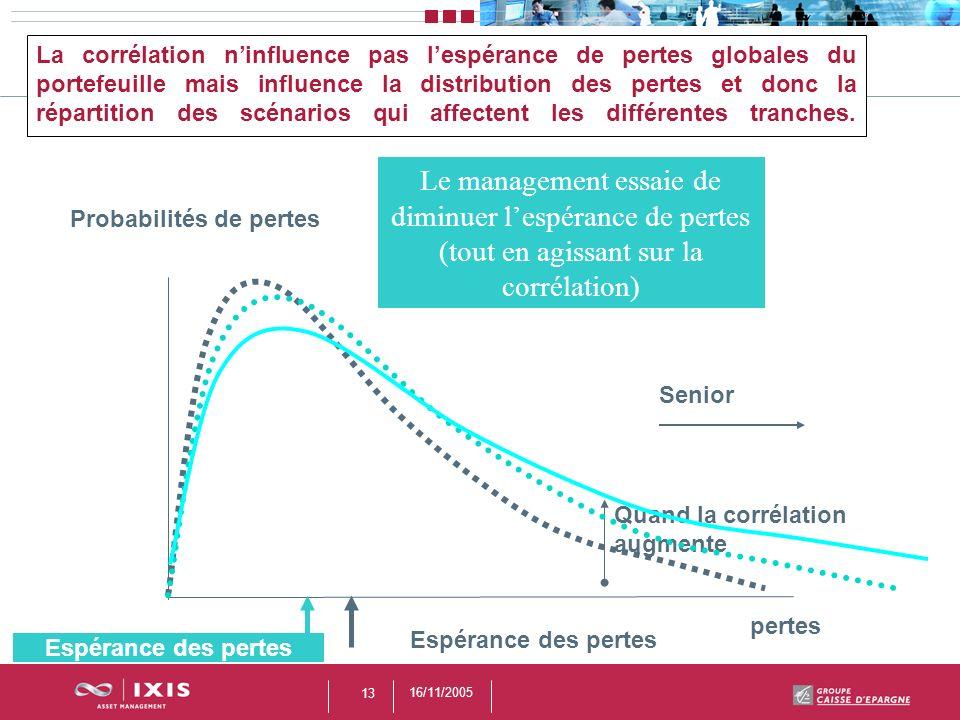 16/11/2005 13 Probabilités de pertes La corrélation ninfluence pas lespérance de pertes globales du portefeuille mais influence la distribution des pe