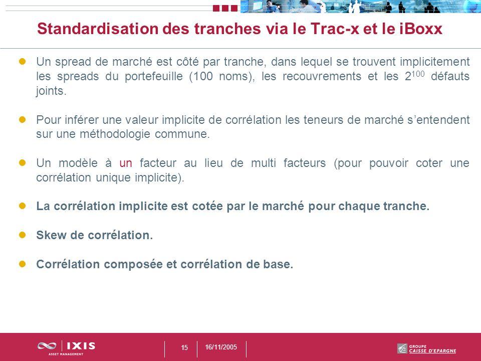 16/11/2005 15 Standardisation des tranches via le Trac-x et le iBoxx Un spread de marché est côté par tranche, dans lequel se trouvent implicitement l