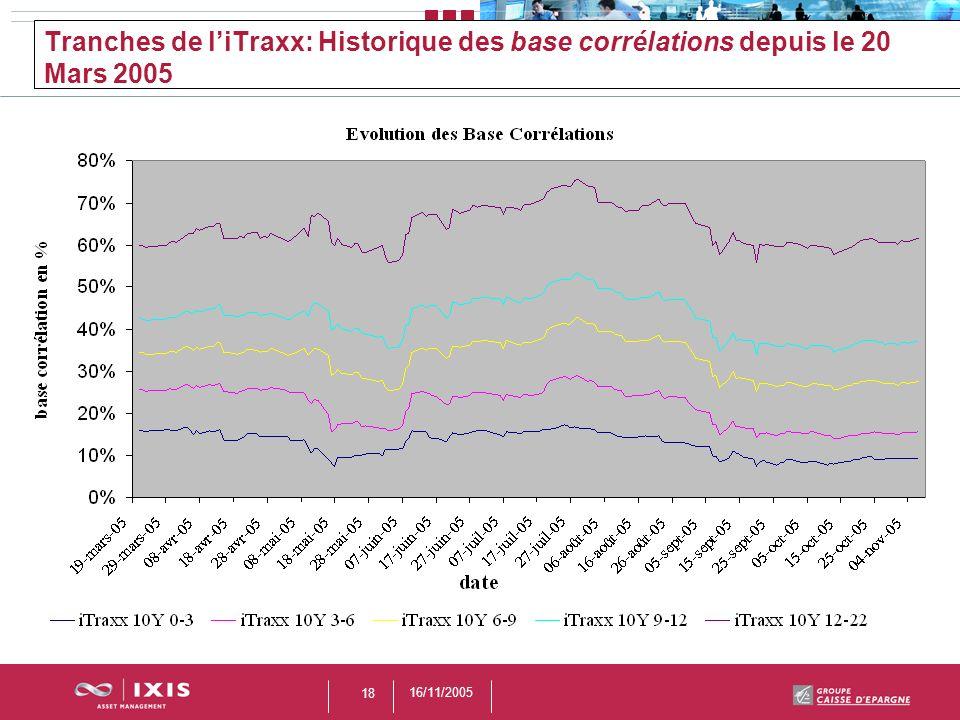 16/11/2005 18 Tranches de liTraxx: Historique des base corrélations depuis le 20 Mars 2005