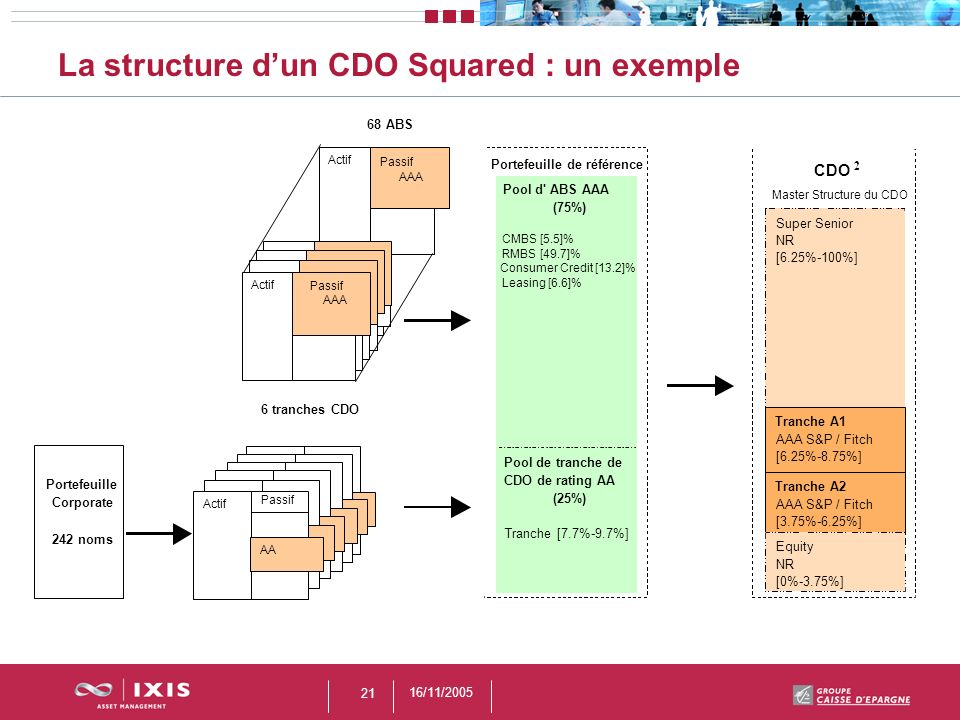 16/11/2005 21 La structure dun CDO Squared : un exemple 6 tranches CDO 68 ABS Actif Passif AAA Actif Passif AAA AA Actif AA Passif Portefeuille Corpor