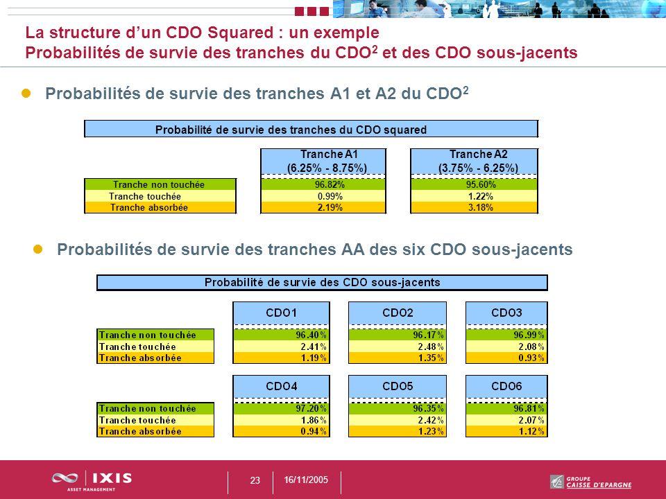 16/11/2005 23 La structure dun CDO Squared : un exemple Probabilités de survie des tranches du CDO 2 et des CDO sous-jacents Probabilités de survie de