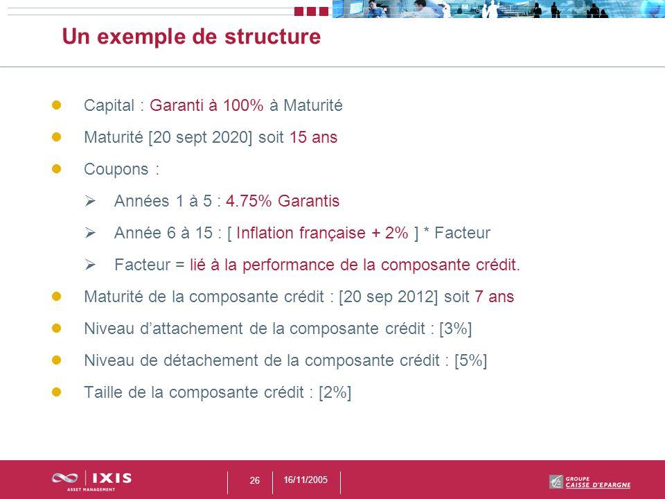 16/11/2005 26 Un exemple de structure Capital : Garanti à 100% à Maturité Maturité [20 sept 2020] soit 15 ans Coupons : Années 1 à 5 : 4.75% Garantis