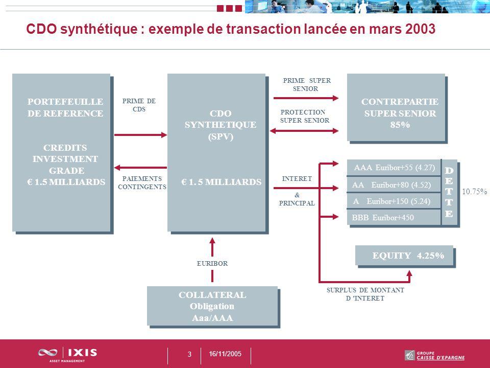 16/11/2005 3 CDO synthétique : exemple de transaction lancée en mars 2003 10.75% PORTEFEUILLE DE REFERENCE CREDITS INVESTMENT GRADE 1.5 MILLIARDS CDO