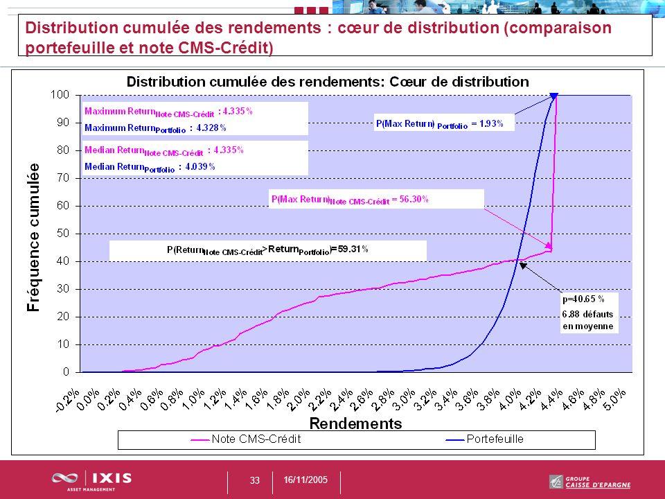 16/11/2005 33 Distribution cumulée des rendements : cœur de distribution (comparaison portefeuille et note CMS-Crédit)