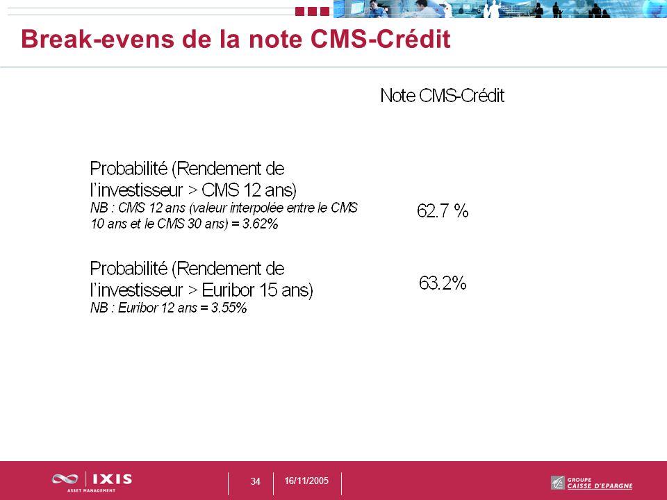 16/11/2005 34 Break-evens de la note CMS-Crédit