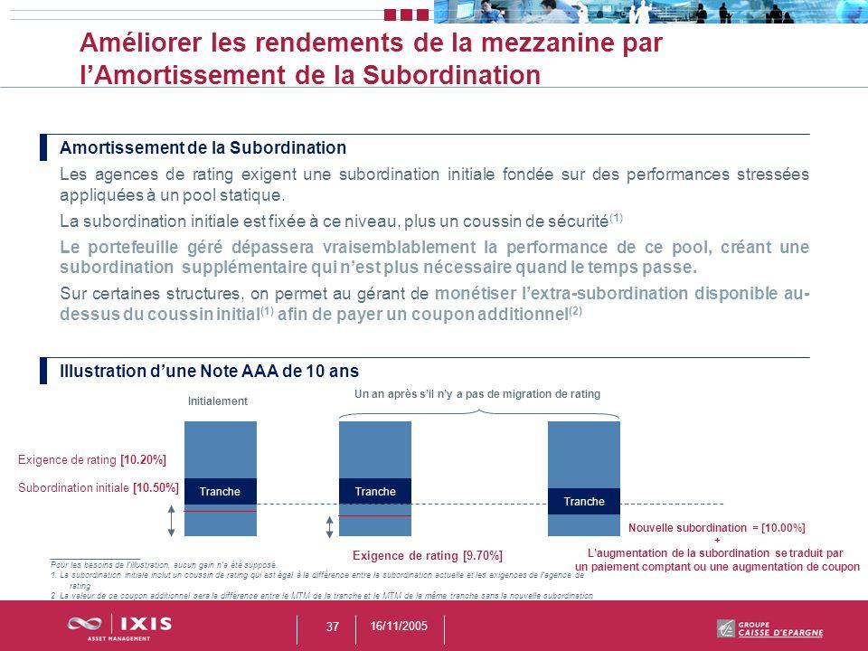 16/11/2005 37 Améliorer les rendements de la mezzanine par lAmortissement de la Subordination Amortissement de la Subordination Les agences de rating
