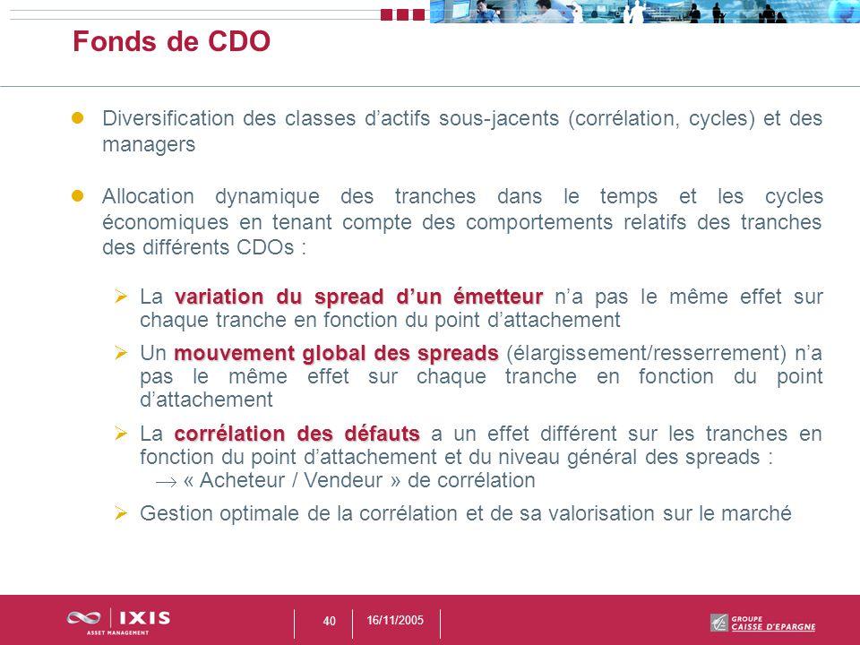 16/11/2005 40 Fonds de CDO Diversification des classes dactifs sous-jacents (corrélation, cycles) et des managers Allocation dynamique des tranches da