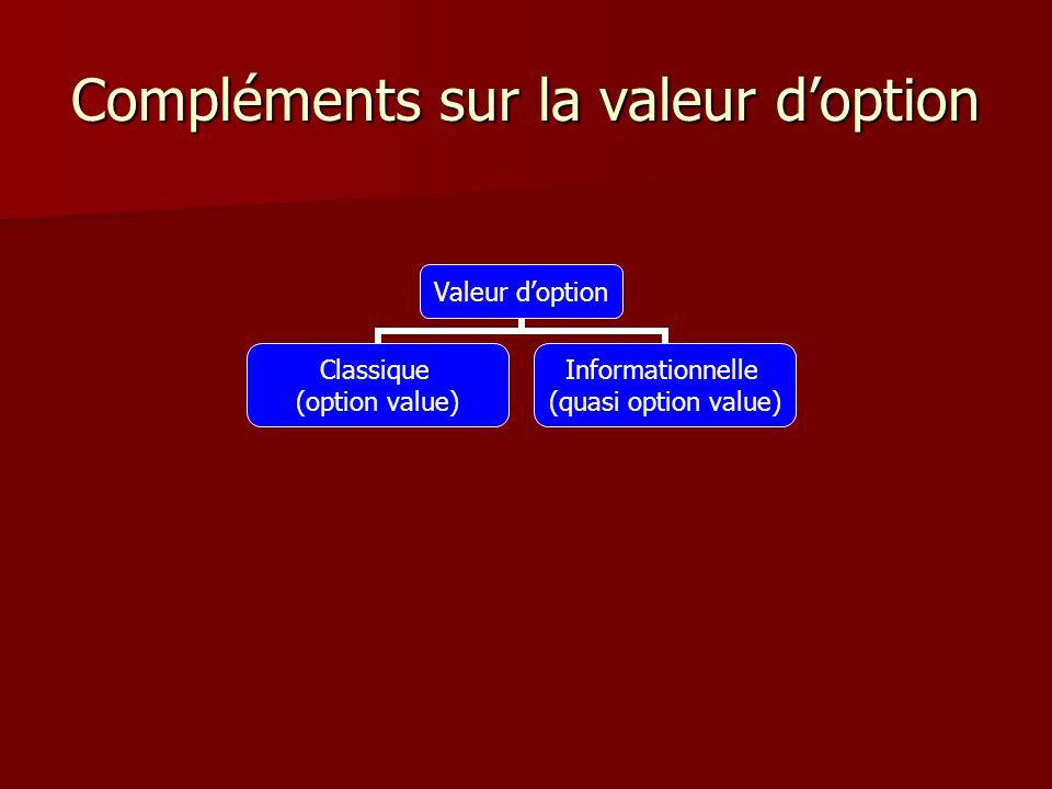 Compléments sur la valeur doption Valeur doption Classique (option value) Informationnelle (quasi option value)
