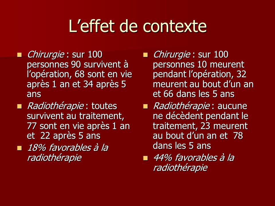 Leffet de contexte Chirurgie : sur 100 personnes 90 survivent à lopération, 68 sont en vie après 1 an et 34 après 5 ans Chirurgie : sur 100 personnes