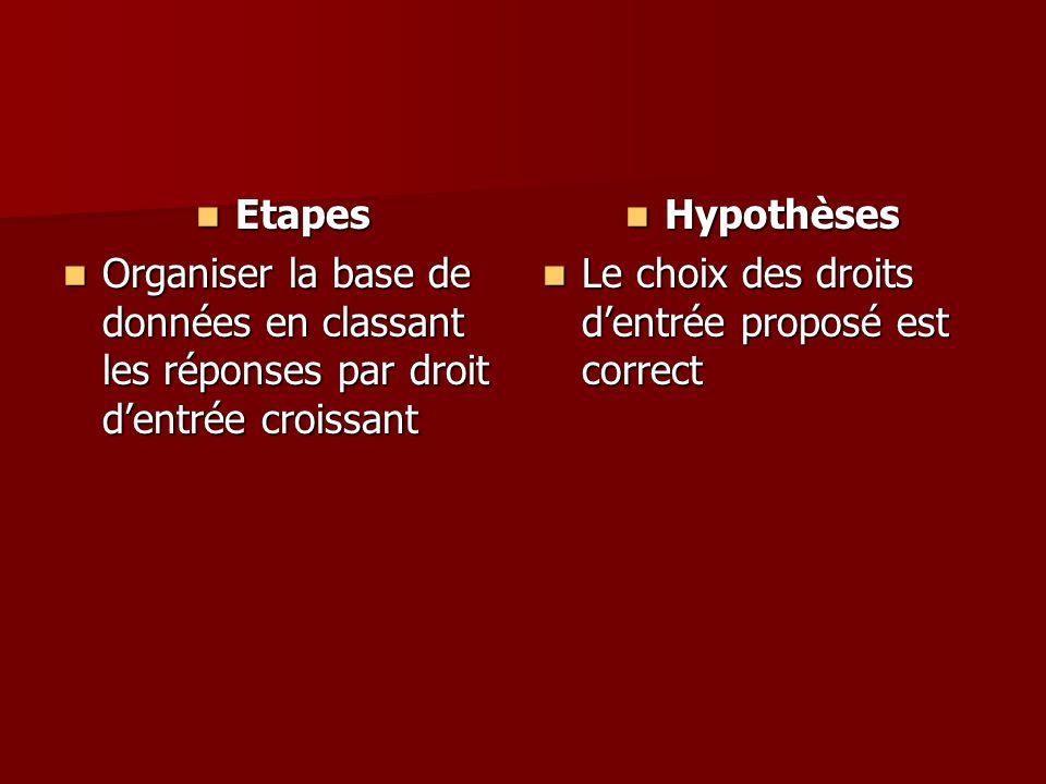 Etapes Etapes Organiser la base de données en classant les réponses par droit dentrée croissant Organiser la base de données en classant les réponses