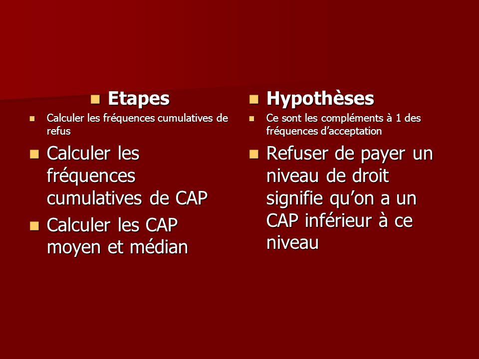 Etapes Etapes Calculer les fréquences cumulatives de refus Calculer les fréquences cumulatives de refus Calculer les fréquences cumulatives de CAP Cal