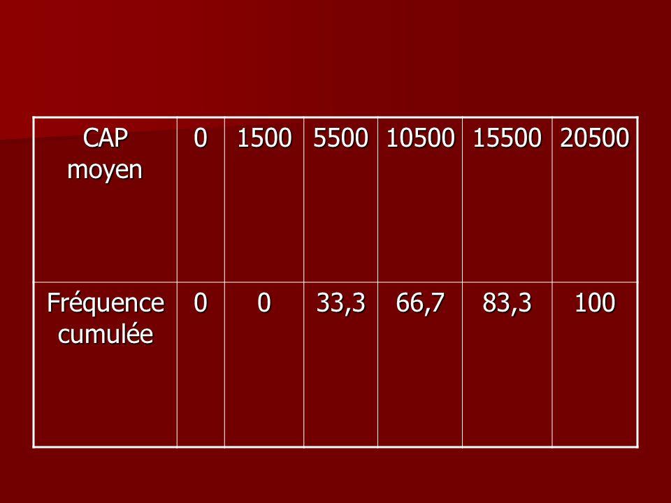 CAP moyen 015005500105001550020500 Fréquence cumulée 0033,366,783,3100