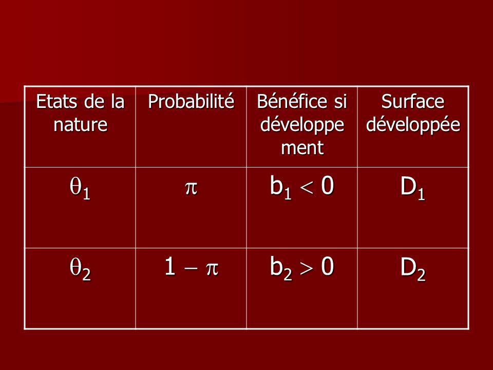Etats de la nature Probabilité Bénéfice si développe ment Surface développée 1 b 1 0 D1D1D1D1 2 1 1 b 2 0 D2D2D2D2