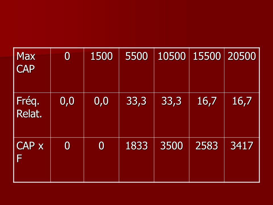 Max CAP 015005500105001550020500 Fréq. Relat. 0,00,033,333,316,716,7 CAP x F 001833350025833417