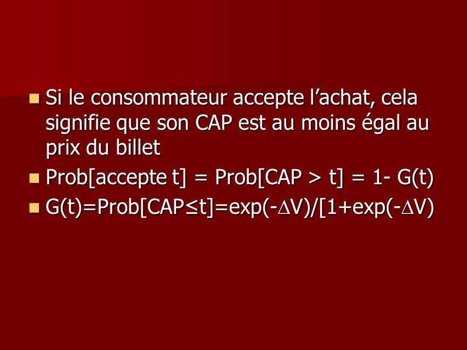 Si le consommateur accepte lachat, cela signifie que son CAP est au moins égal au prix du billet Si le consommateur accepte lachat, cela signifie que