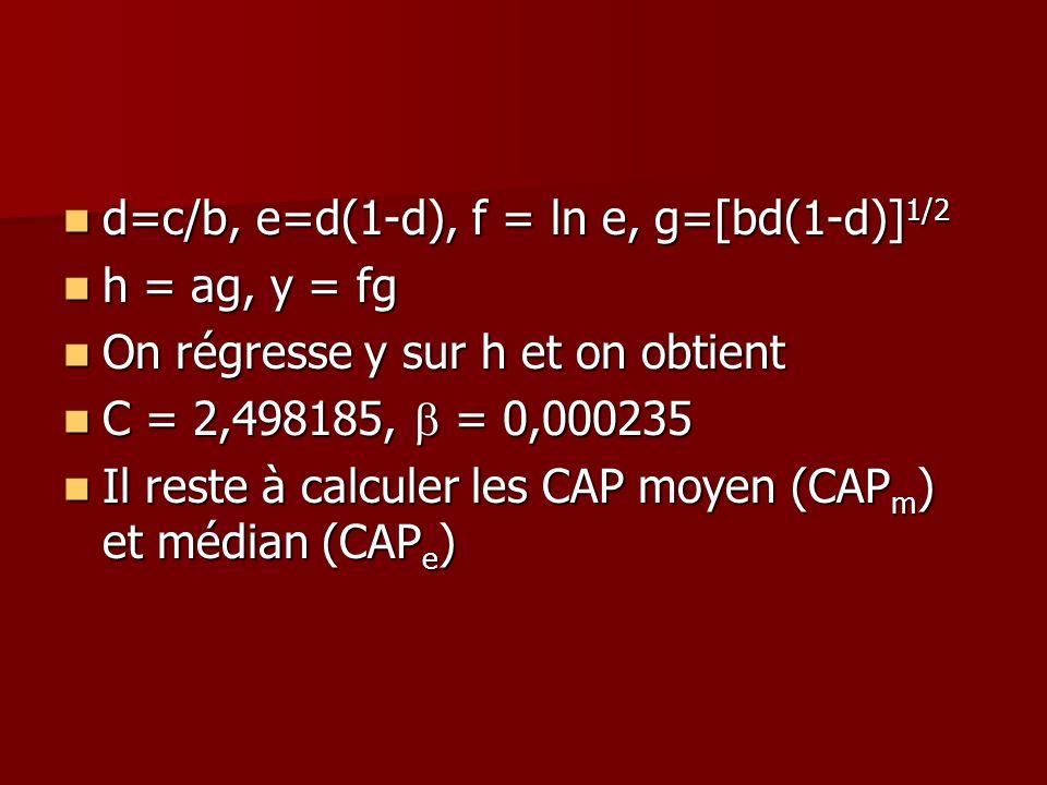 d=c/b, e=d(1-d), f = ln e, g=[bd(1-d)] 1/2 d=c/b, e=d(1-d), f = ln e, g=[bd(1-d)] 1/2 h = ag, y = fg h = ag, y = fg On régresse y sur h et on obtient
