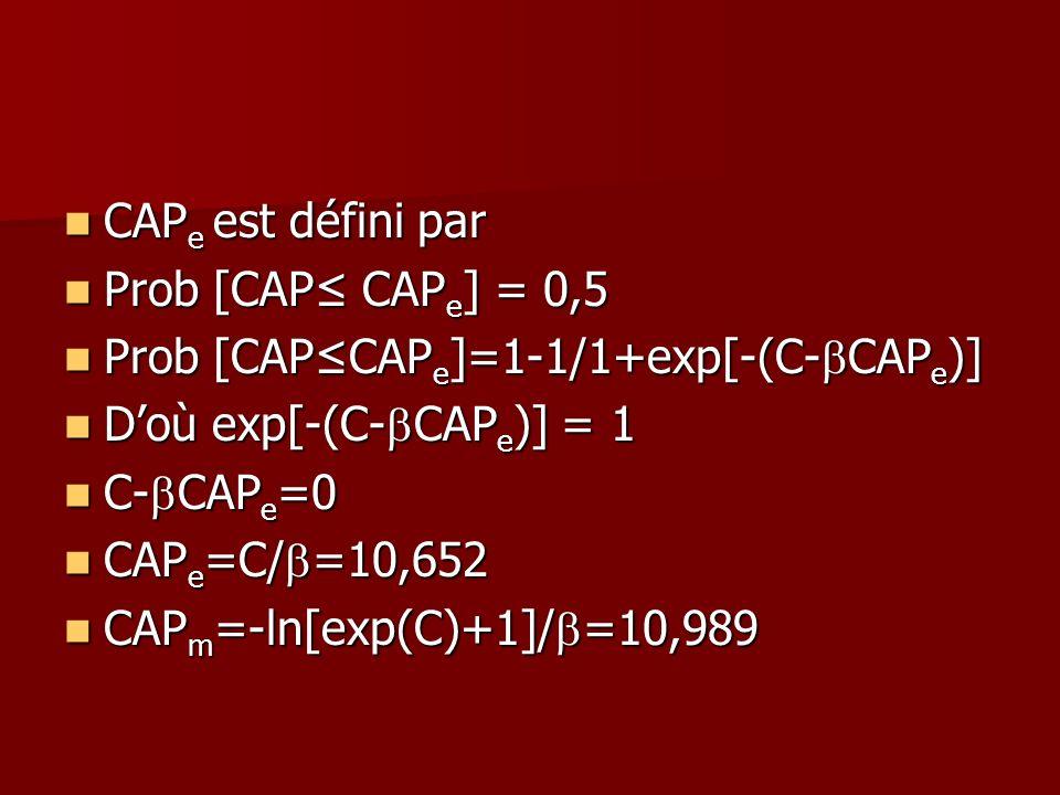 CAP e est défini par CAP e est défini par Prob [CAP CAP e ] = 0,5 Prob [CAP CAP e ] = 0,5 Prob [CAPCAP e ]=1-1/1+exp[-(C- CAP e )] Prob [CAPCAP e ]=1-