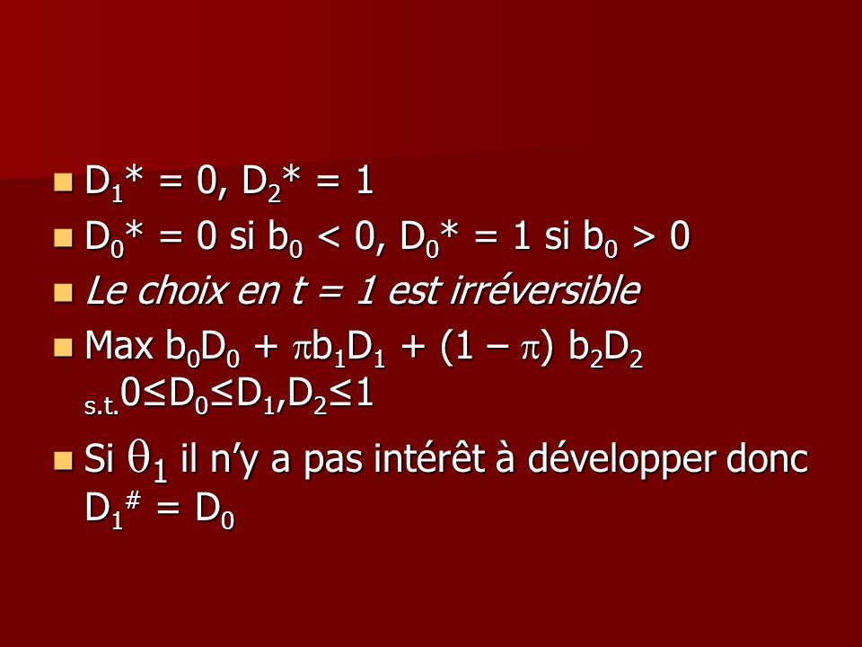 D 1 * = 0, D 2 * = 1 D 1 * = 0, D 2 * = 1 D 0 * = 0 si b 0 0 D 0 * = 0 si b 0 0 Le choix en t = 1 est irréversible Le choix en t = 1 est irréversible
