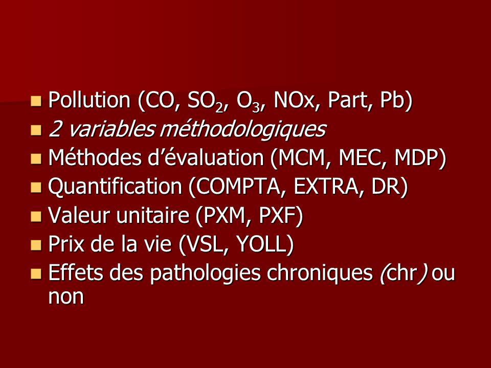 Pollution (CO, SO 2, O 3, NOx, Part, Pb) Pollution (CO, SO 2, O 3, NOx, Part, Pb) 2 variables méthodologiques 2 variables méthodologiques Méthodes dév