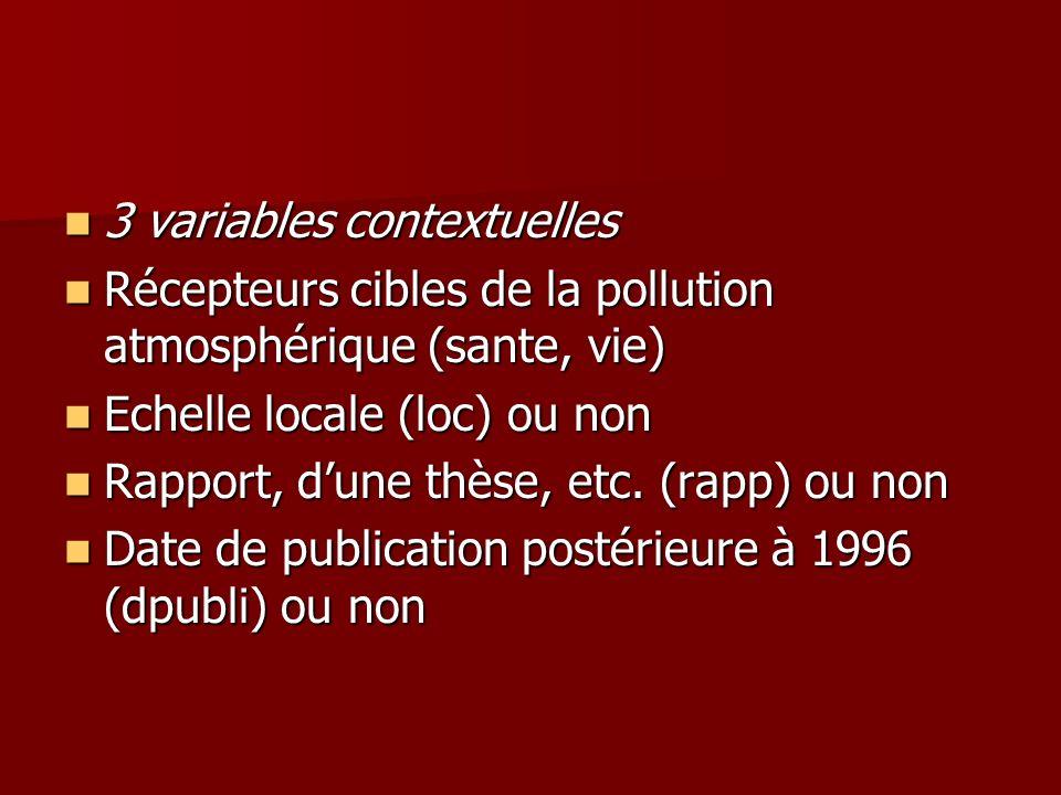 3 variables contextuelles 3 variables contextuelles Récepteurs cibles de la pollution atmosphérique (sante, vie) Récepteurs cibles de la pollution atm