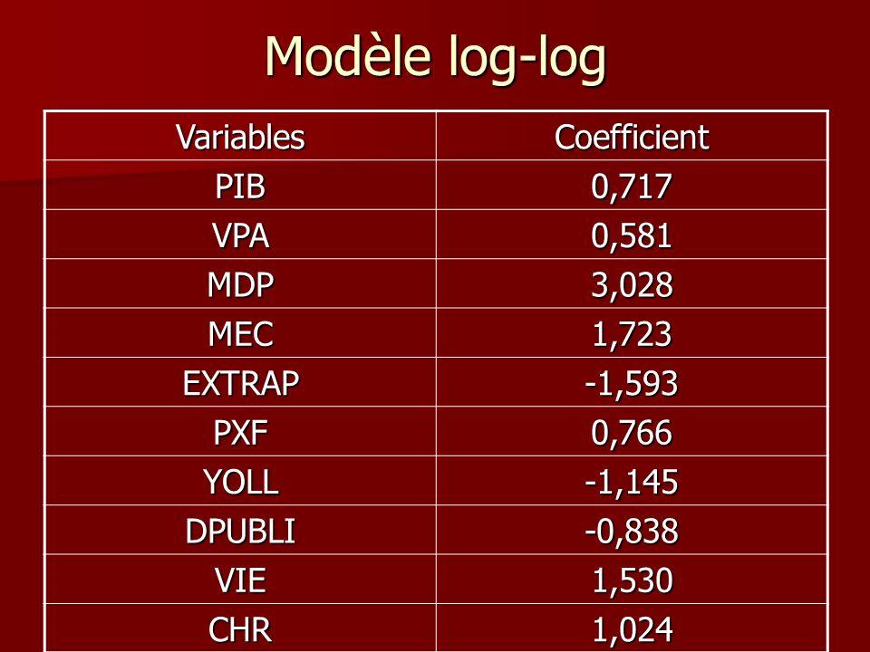 Modèle log-log VariablesCoefficient PIB0,717 VPA0,581 MDP3,028 MEC1,723 EXTRAP-1,593 PXF0,766 YOLL-1,145 DPUBLI-0,838 VIE1,530 CHR1,024